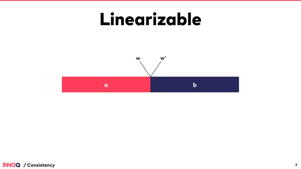 Linearizable 7 / Consistency a b w w'