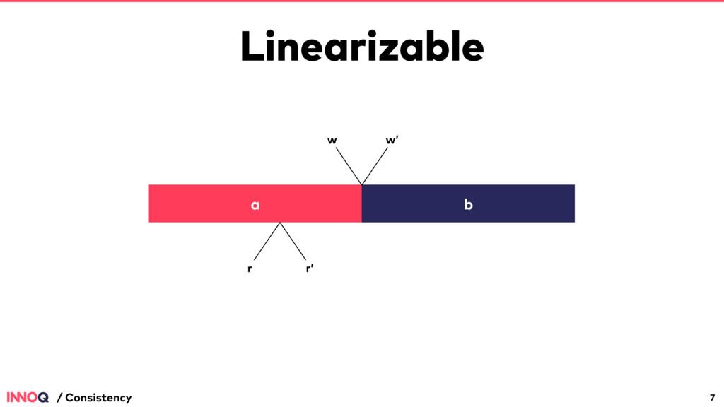 Linearizable 7 / Consistency a b w w' r r'