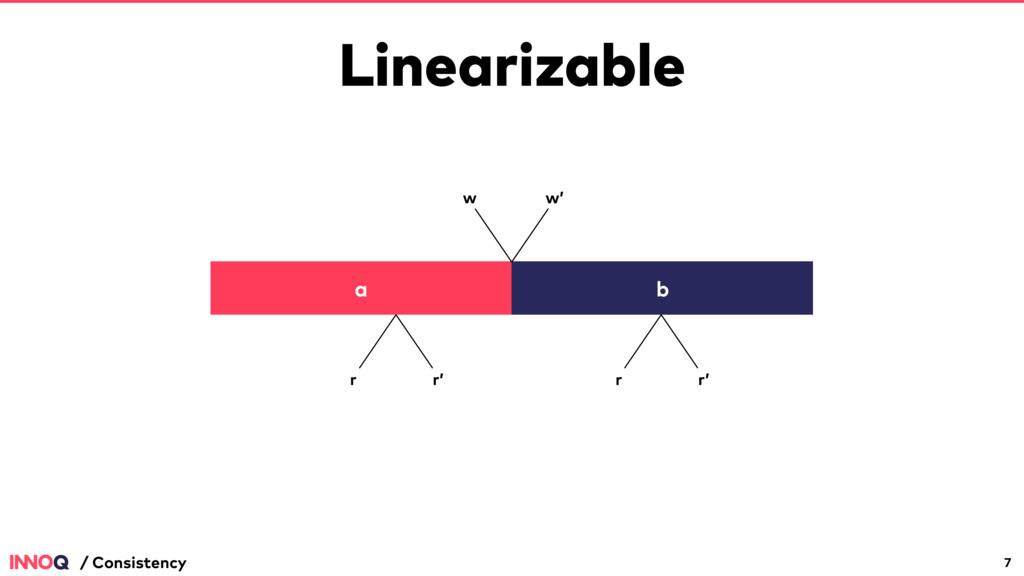 Linearizable 7 / Consistency a b w w' r r' r r'