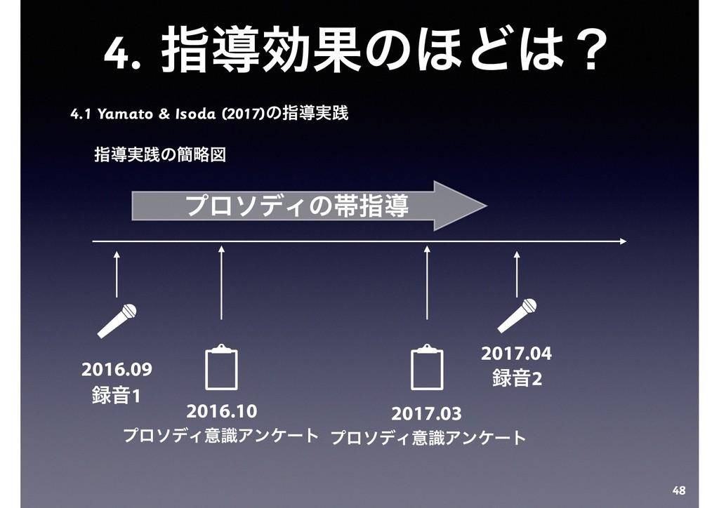 4. ࢦಋޮՌͷ΄Ͳʁ 4.1 Yamato & Isoda (2017)ͷࢦಋ࣮ફ ࢦಋ࣮...