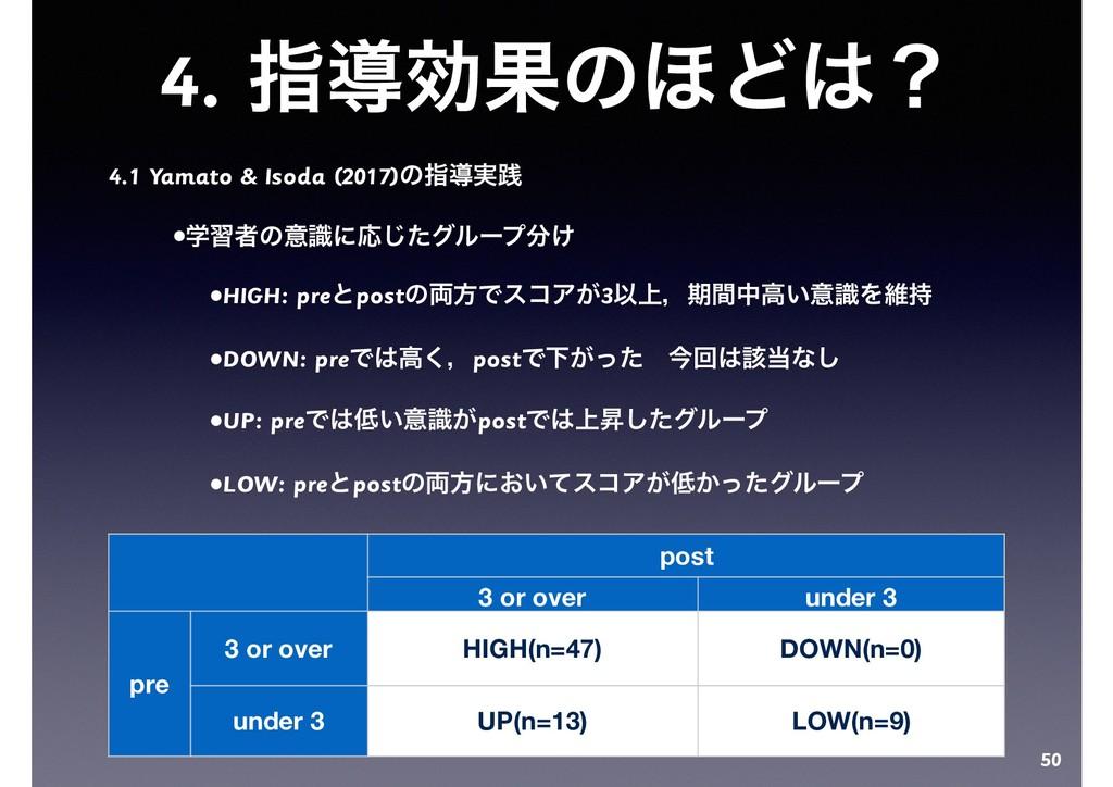 4. ࢦಋޮՌͷ΄Ͳʁ 4.1 Yamato & Isoda (2017)ͷࢦಋ࣮ફ •ֶश...