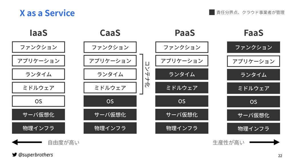 @superbrothers X as a Service 22 物理インフラ OS サーバ仮...