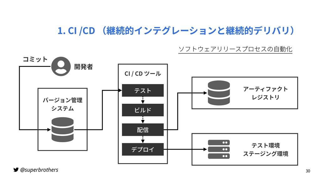 @superbrothers 1. CI /CD (継続的インテグレーションと継続的デリバリ)...