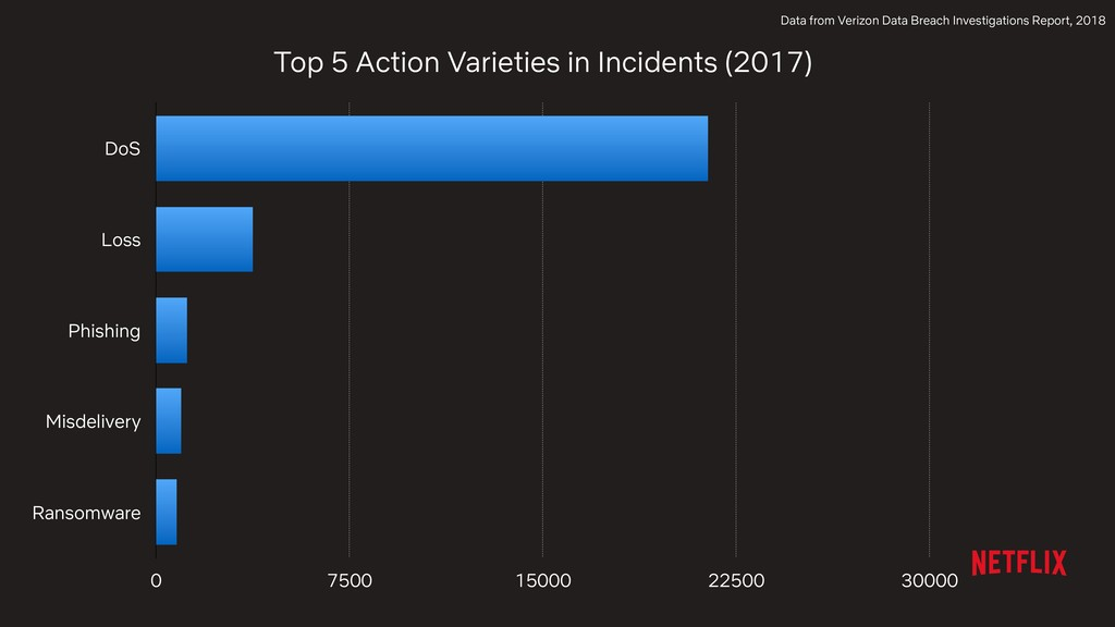Top 5 Action Varieties in Incidents (2017) DoS ...