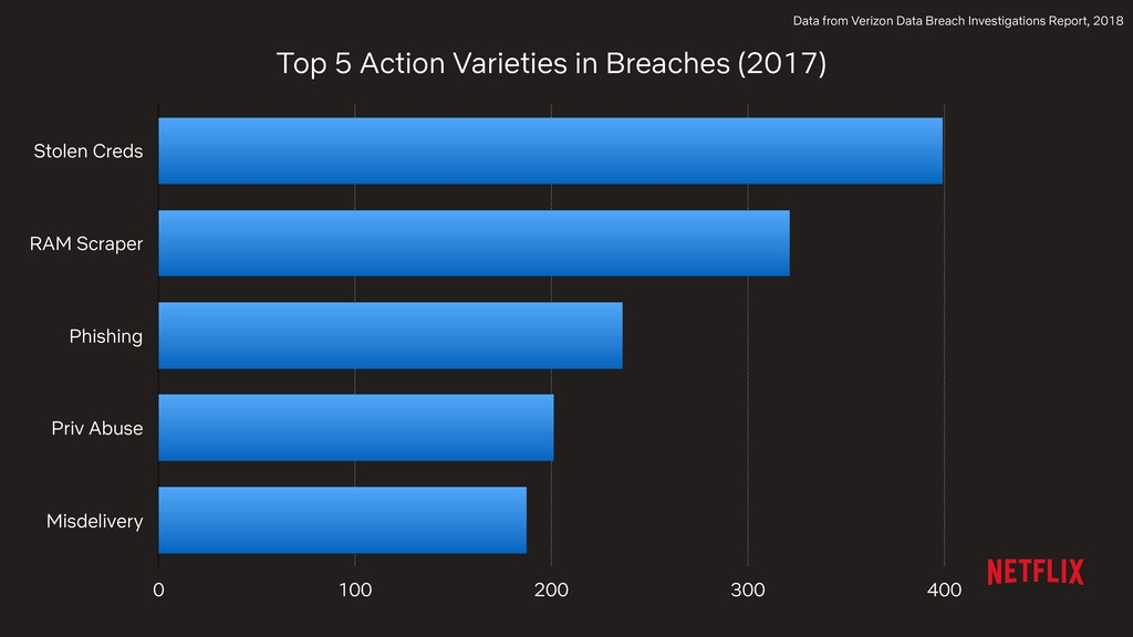 Top 5 Action Varieties in Breaches (2017) Stole...