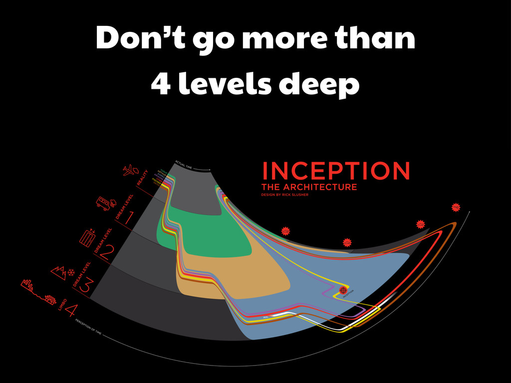 Don't go more than 4 levels deep