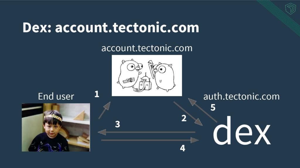 Dex: account.tectonic.com account.tectonic.com ...