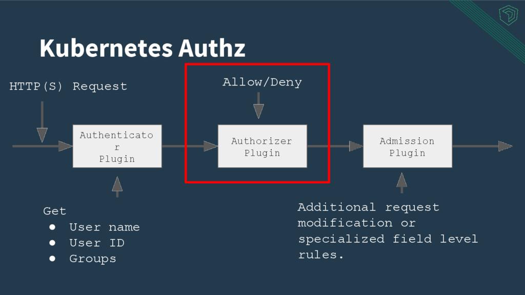 Authenticato r Plugin Authorizer Plugin Admissi...
