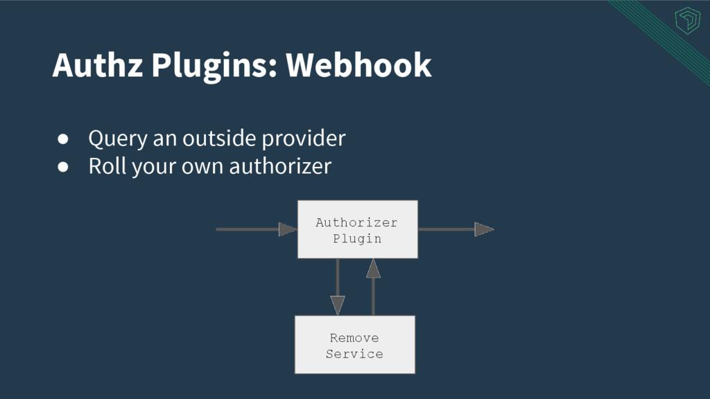 Authz Plugins: Webhook ● Query an outside provi...