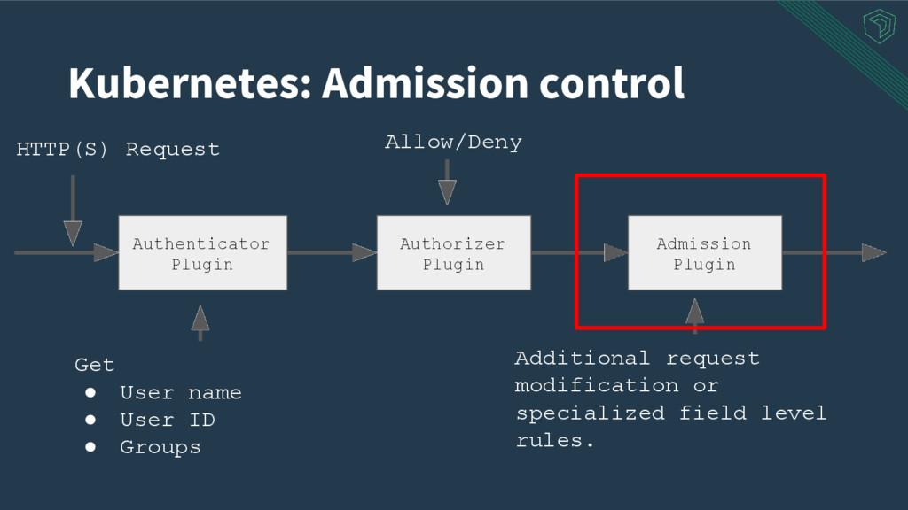 Authorizer Plugin Admission Plugin HTTP(S) Requ...