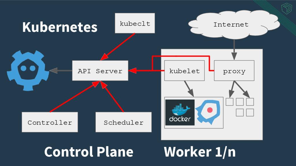 kubelet proxy Internet Kubernetes Worker 1/n Co...
