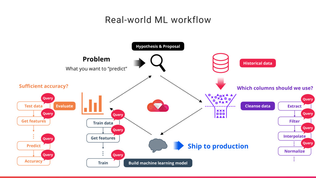 Real-world ML workflow Problem What you want to...