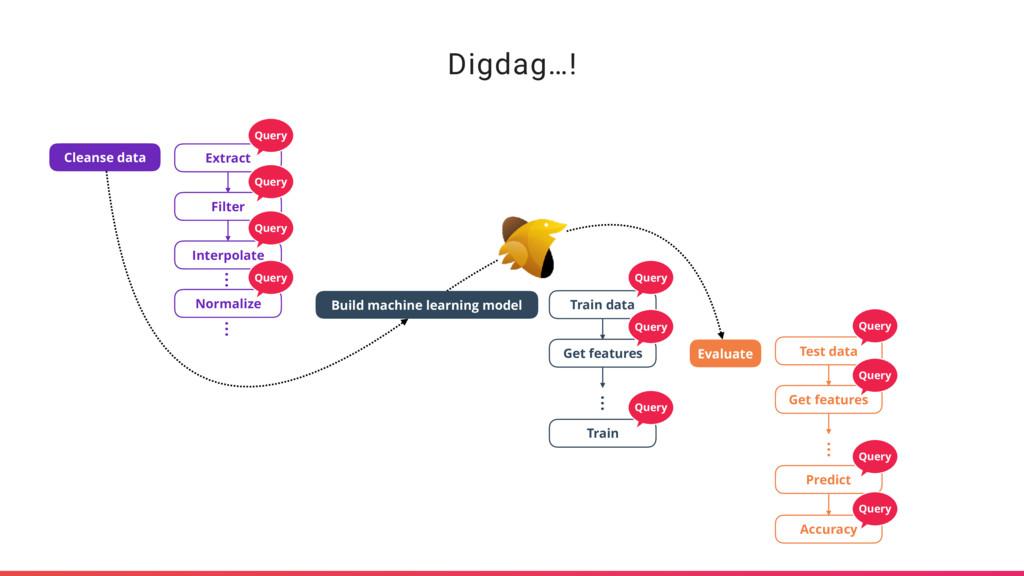 Digdag…! Evaluate Build machine learning model ...