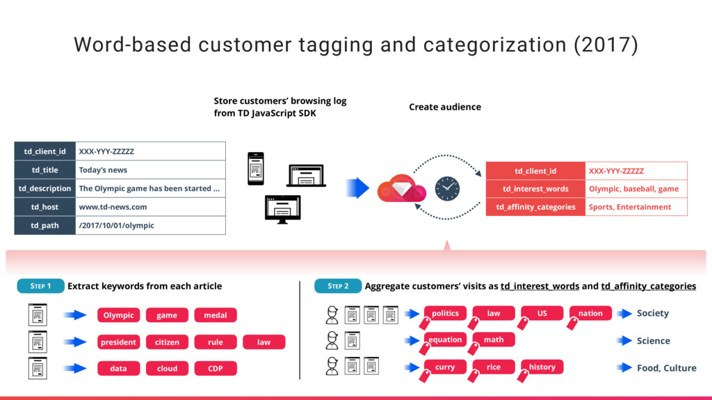 Word-based customer tagging and categorization ...