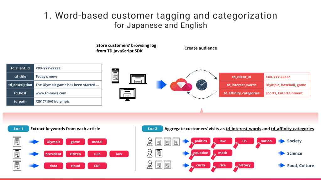 1. Word-based customer tagging and categorizati...