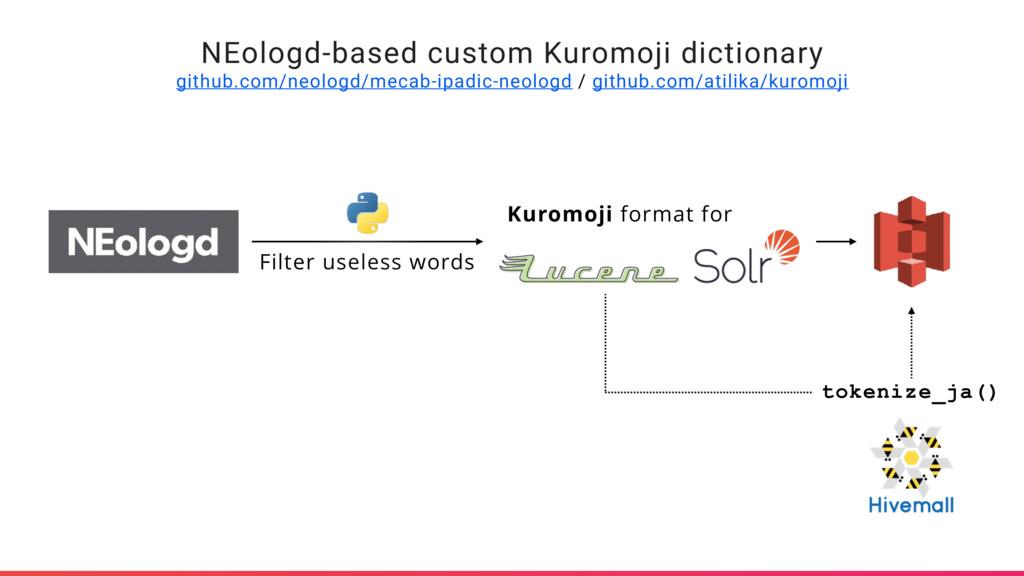 NEologd-based custom Kuromoji dictionary github...
