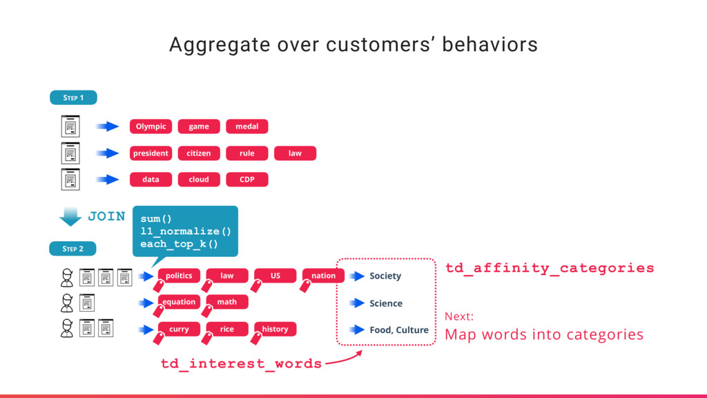 Aggregate over customers' behaviors STEP 1 STEP...