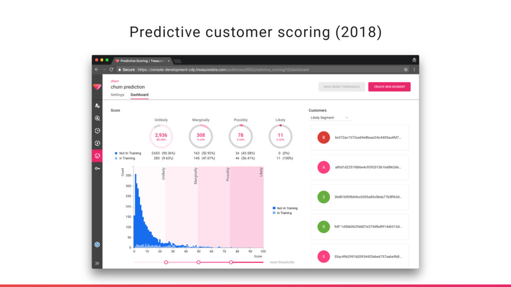 Predictive customer scoring (2018)
