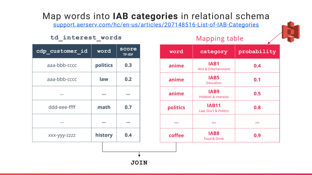 Map words into IAB categories in relational sch...