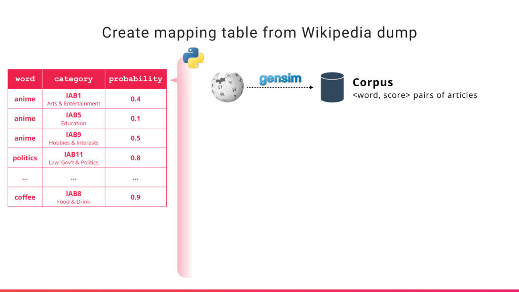 Create mapping table from Wikipedia dump word c...