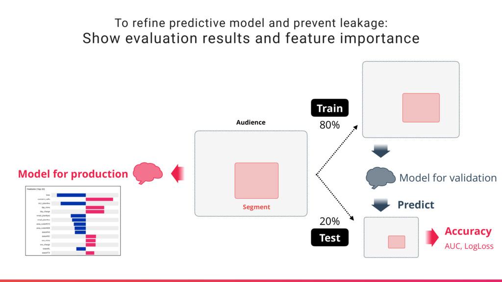 To refine predictive model and prevent leakage:...
