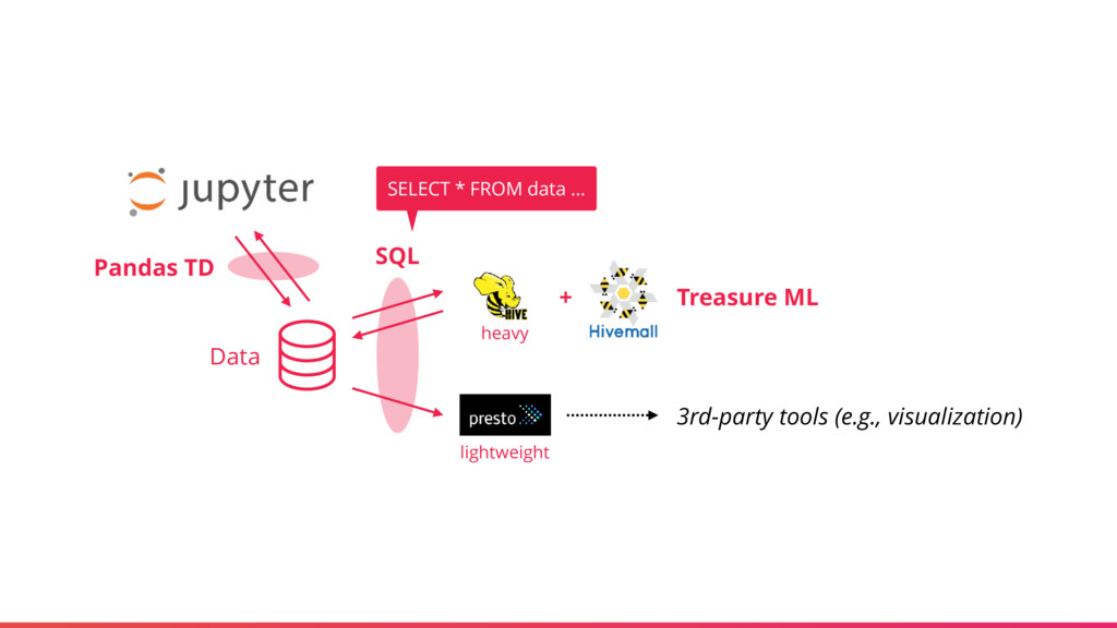 Data 3rd-party tools (e.g., visualization) SQL ...