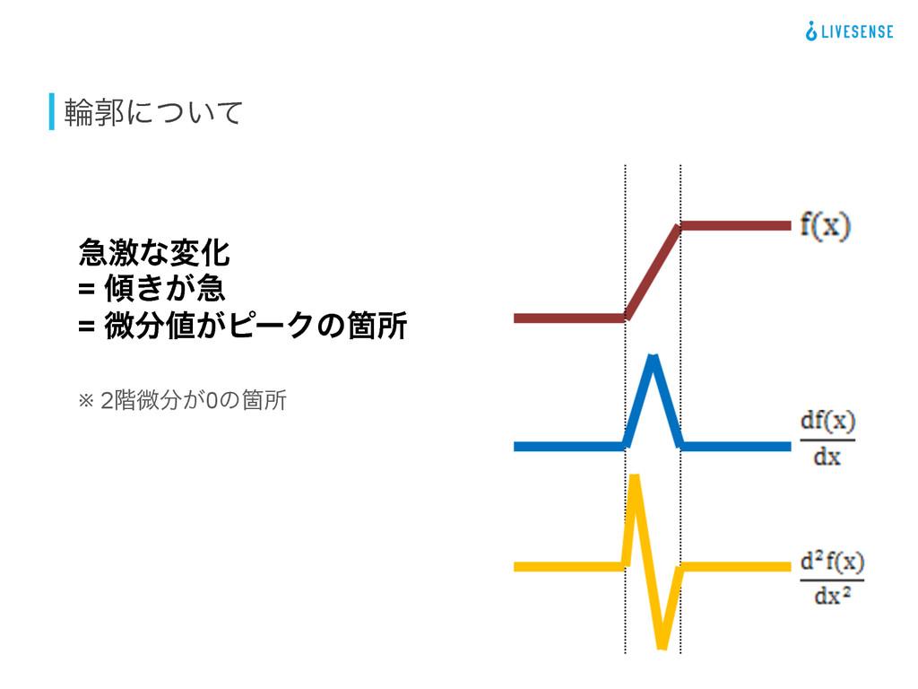 ྠֲʹ͍ͭͯ ٸܹͳมԽ = ͖͕ٸ = ඍ͕ϐʔΫͷՕॴ ※ 2֊ඍ͕0ͷՕॴ