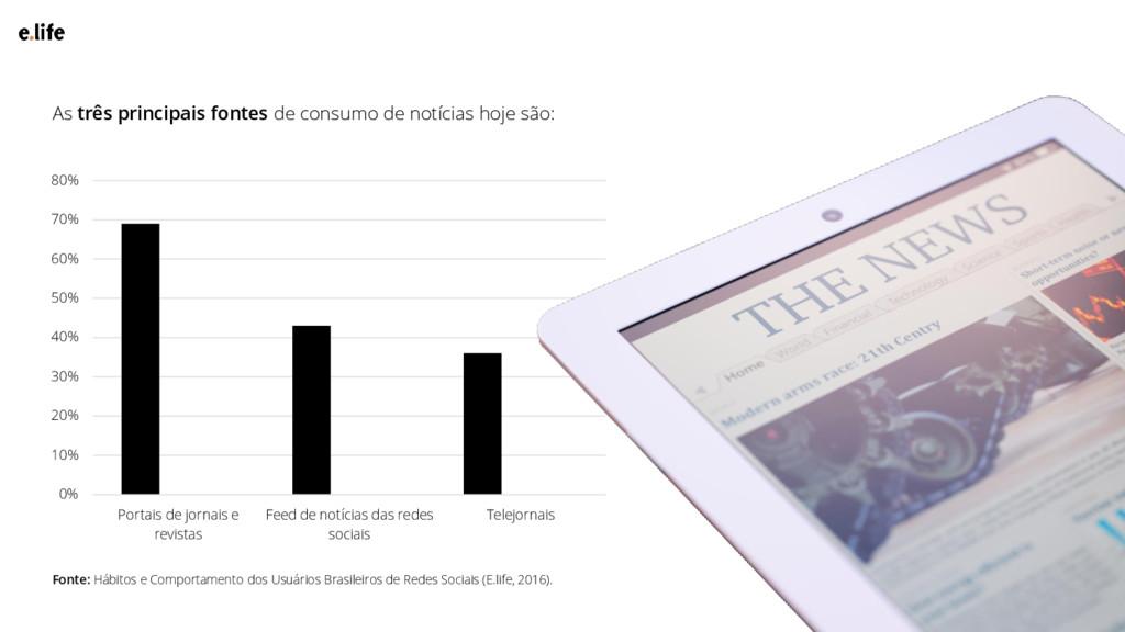 Fonte: Hábitos e Comportamento dos Usuários Bra...