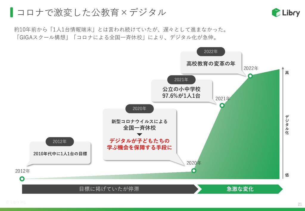 まさに今、日本の教育が変わろうとしている EdTech導入補助金 GIGAスクール構想 学習履...