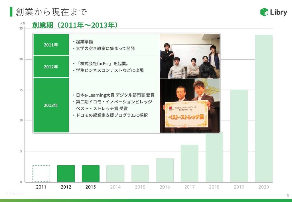 創業から現在まで 20 人数 15 10 5 0 2011 2012 2013 創業期(201...