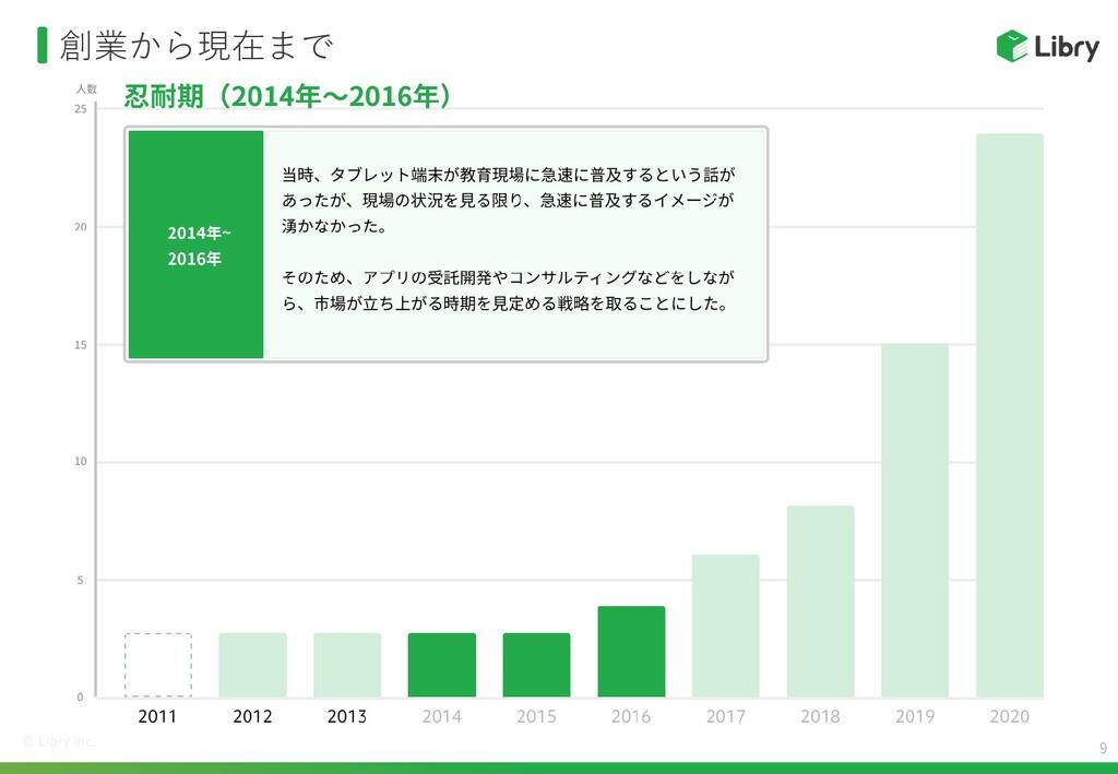 創業から現在まで 20 人数 15 10 5 0 2014 2015 2016 忍耐期(201...