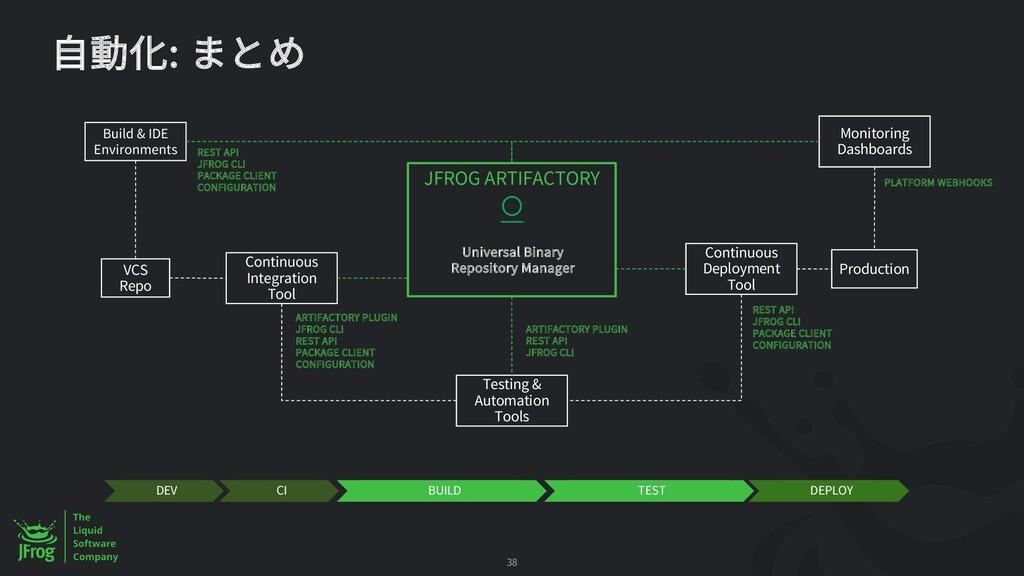 : JFROG ARTIFACTORY Universal Binary Repository...