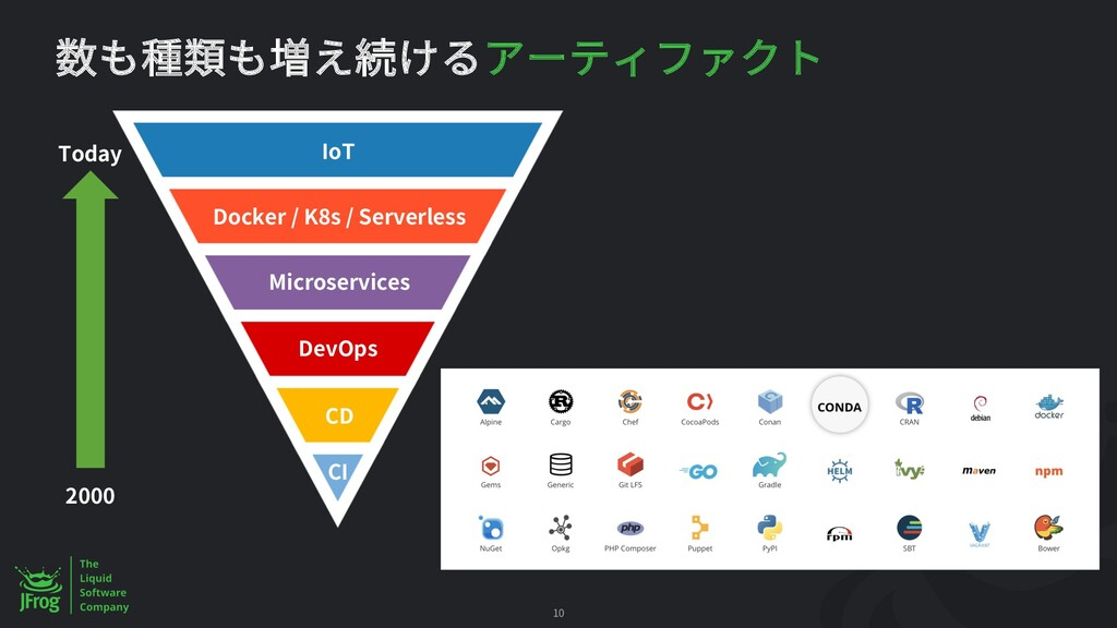 Docker / K8s / Serverless Microservices DevOps ...