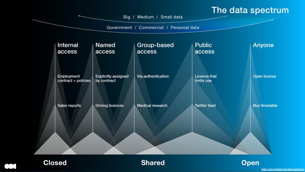 http://www.theodi.org/data-spectrum