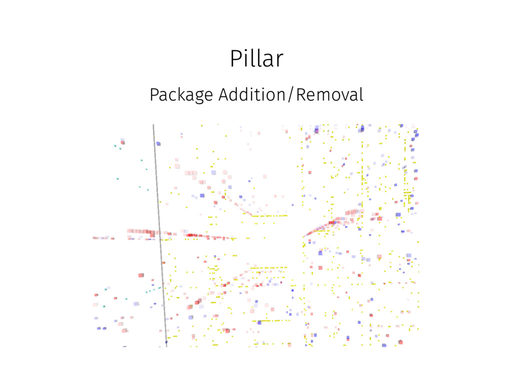 Pillar Package Addition/Removal