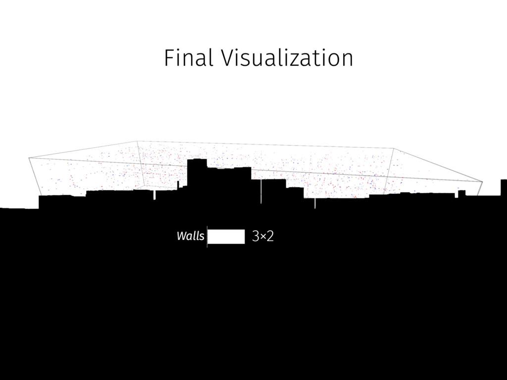 Final Visualization Walls 3×2