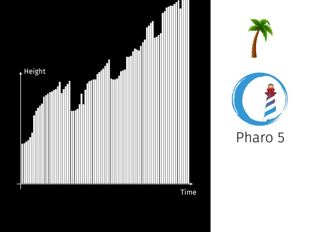 Pharo 5 Height Time 62.5 125 187.5