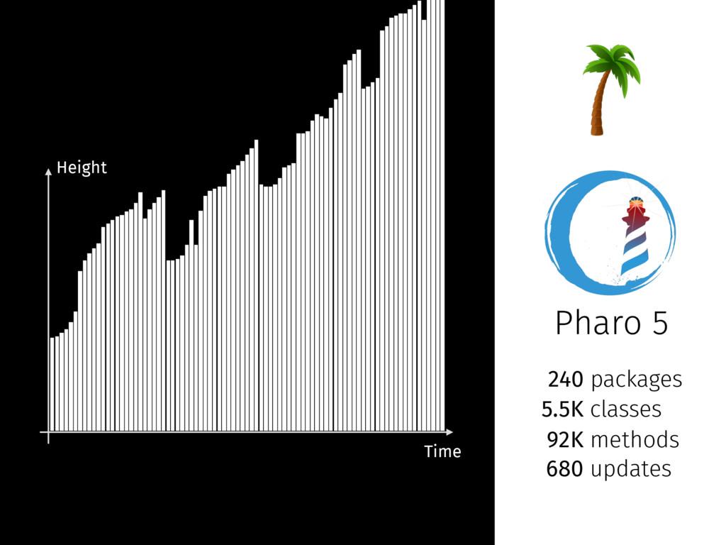 Pharo 5 240 packages 5.5K classes 92K methods 6...