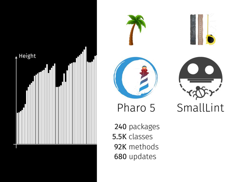 Time Pharo 5 240 packages 5.5K classes 92K meth...