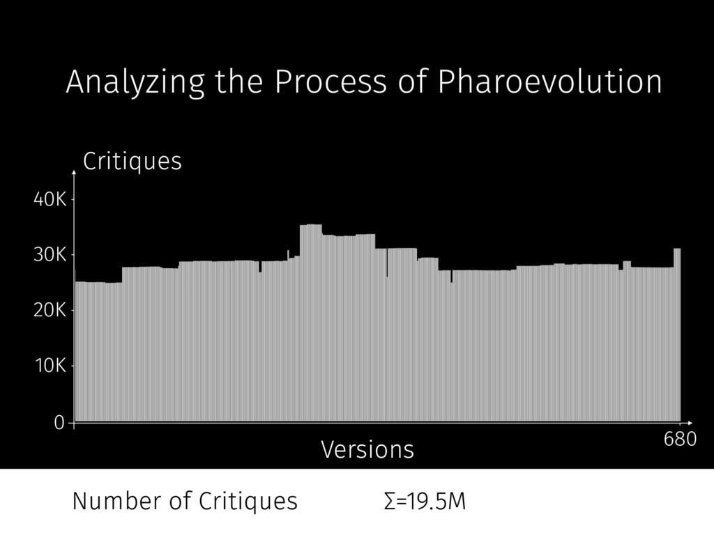40K 30K 20K 10K 680 Versions Critiques 0 Analyz...