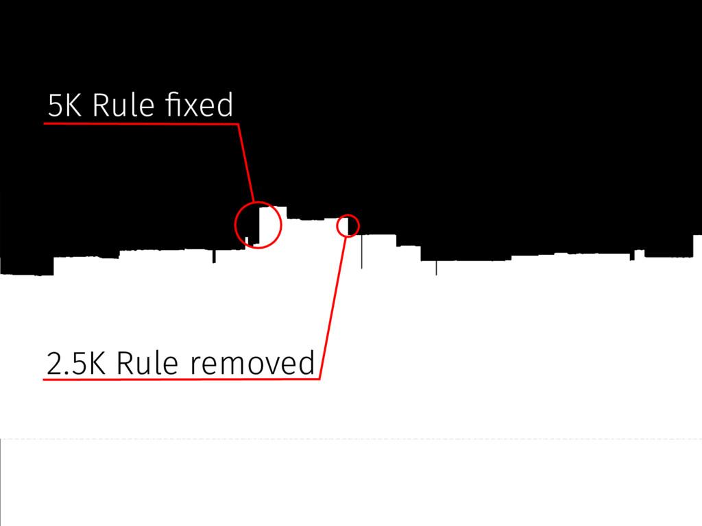 5K Rule #xed 2.5K Rule removed