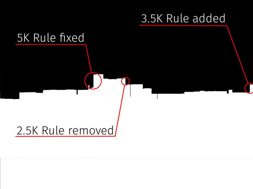 5K Rule #xed 3.5K Rule added 2.5K Rule removed