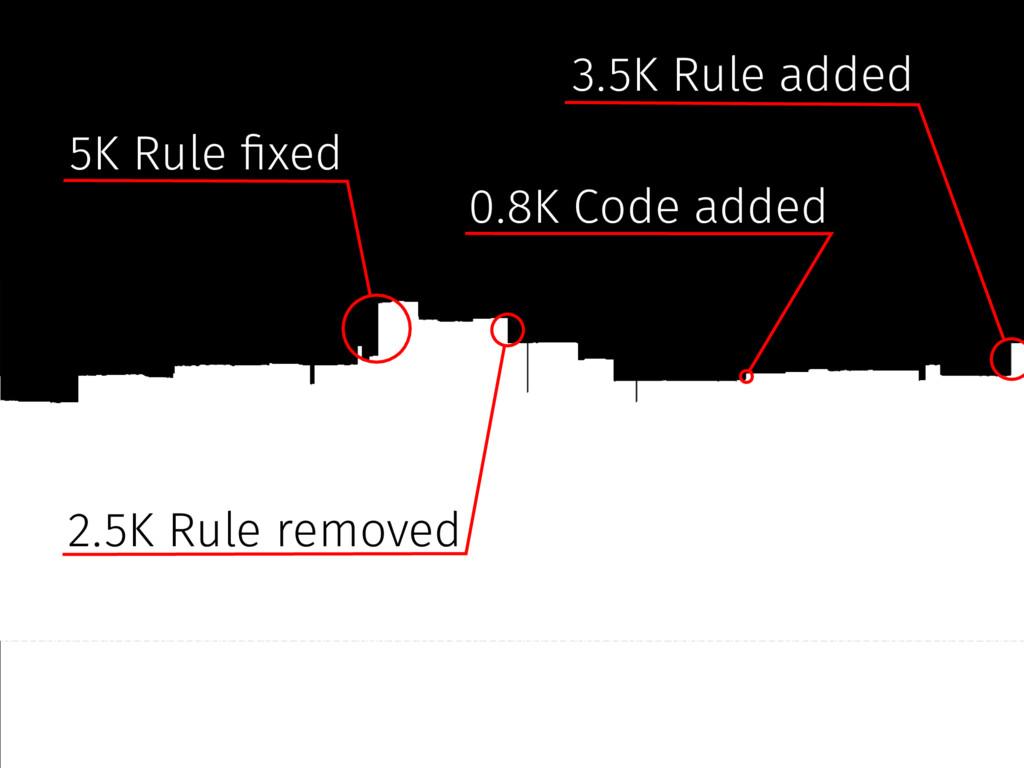 0.8K Code added 5K Rule #xed 3.5K Rule added 2....
