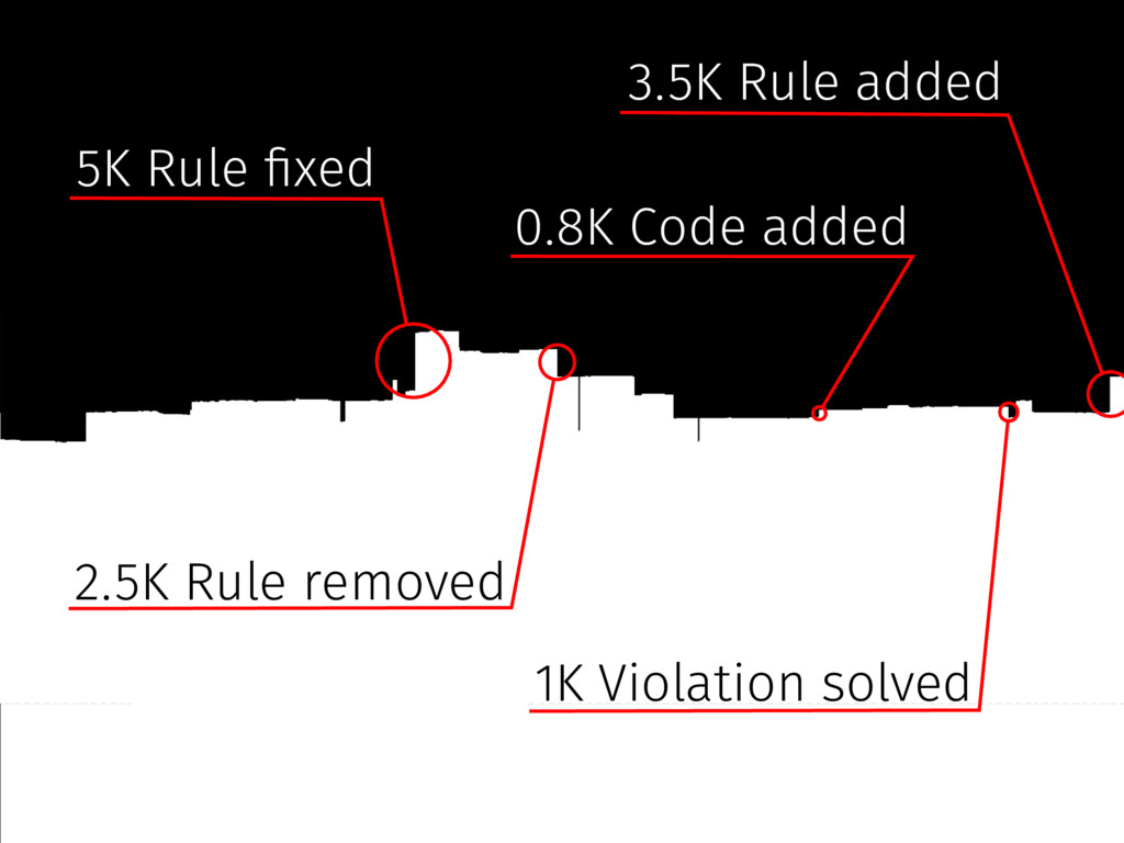 5K Rule #xed 3.5K Rule added 1K Violation solve...