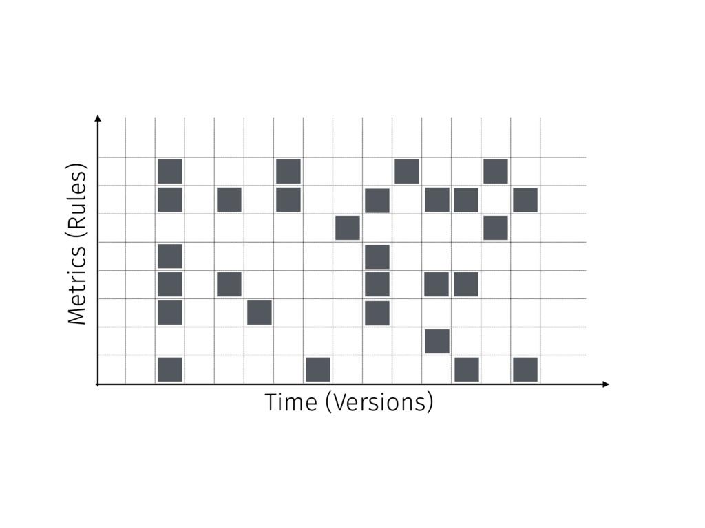 Time (Versions) Metrics (Rules)