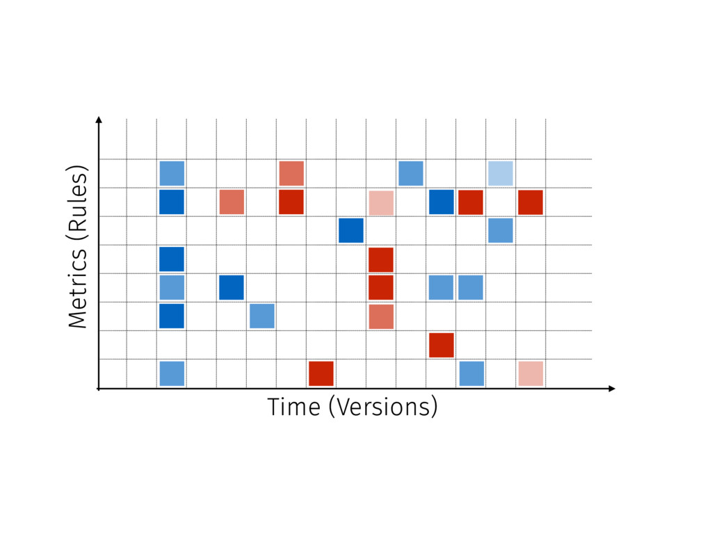Time (Versions) Metrics (Rules)