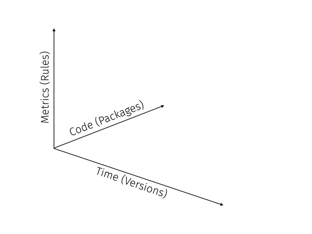 Time (Versions) Metrics (Rules) Code (Packages)