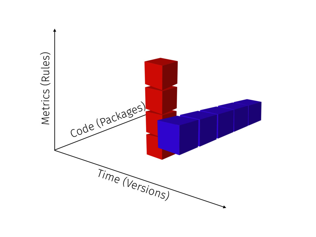 Code (Packages) Time (Versions) Metrics (Rules)