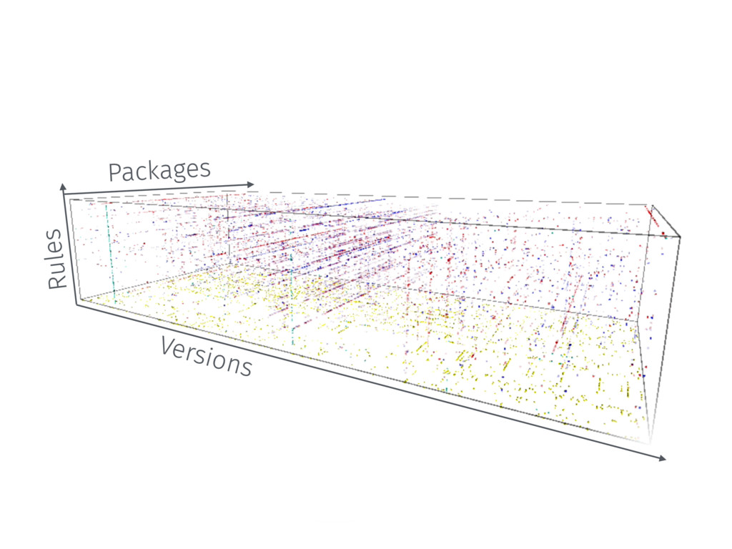 Packages Versions Rules