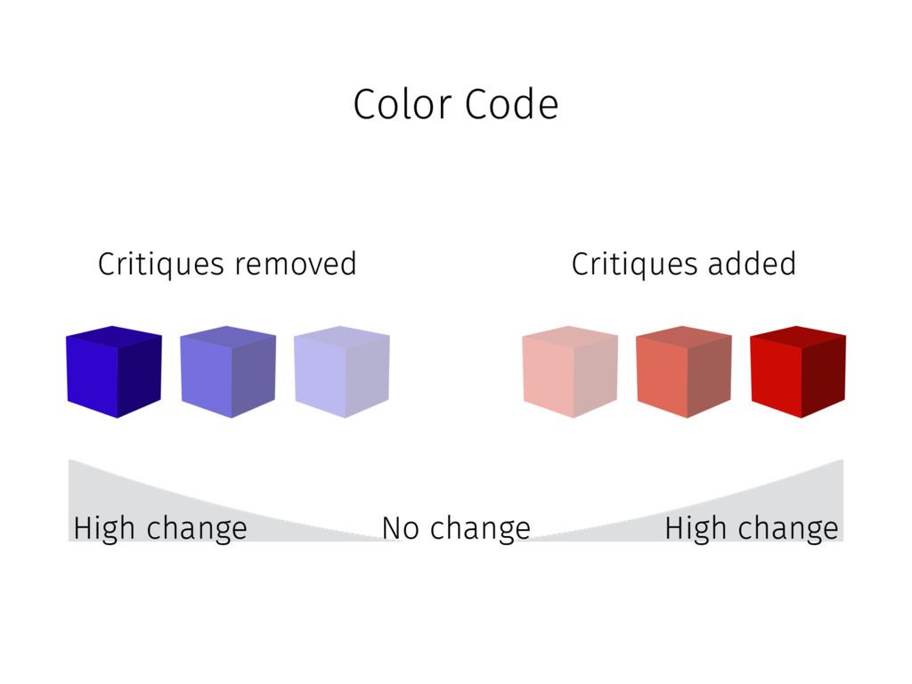 Color Code No change Critiques added Critiques ...